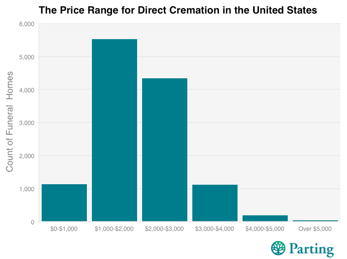 Direct Cremation Price Range