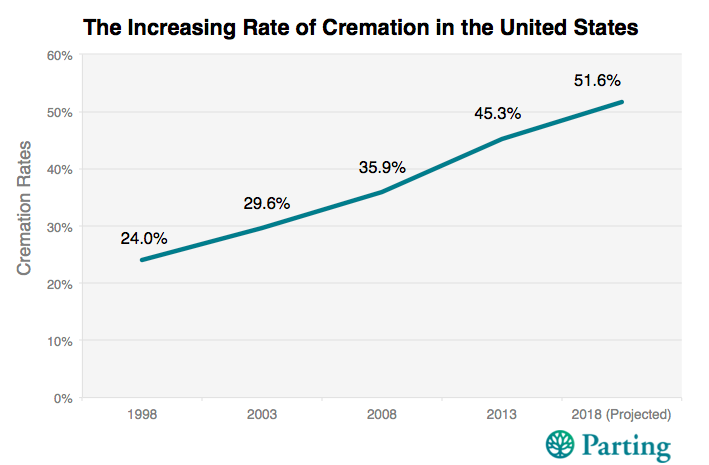 Cremation Rates in America