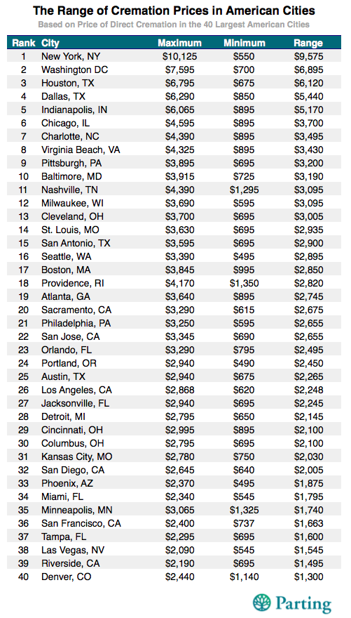 cremation prices in america