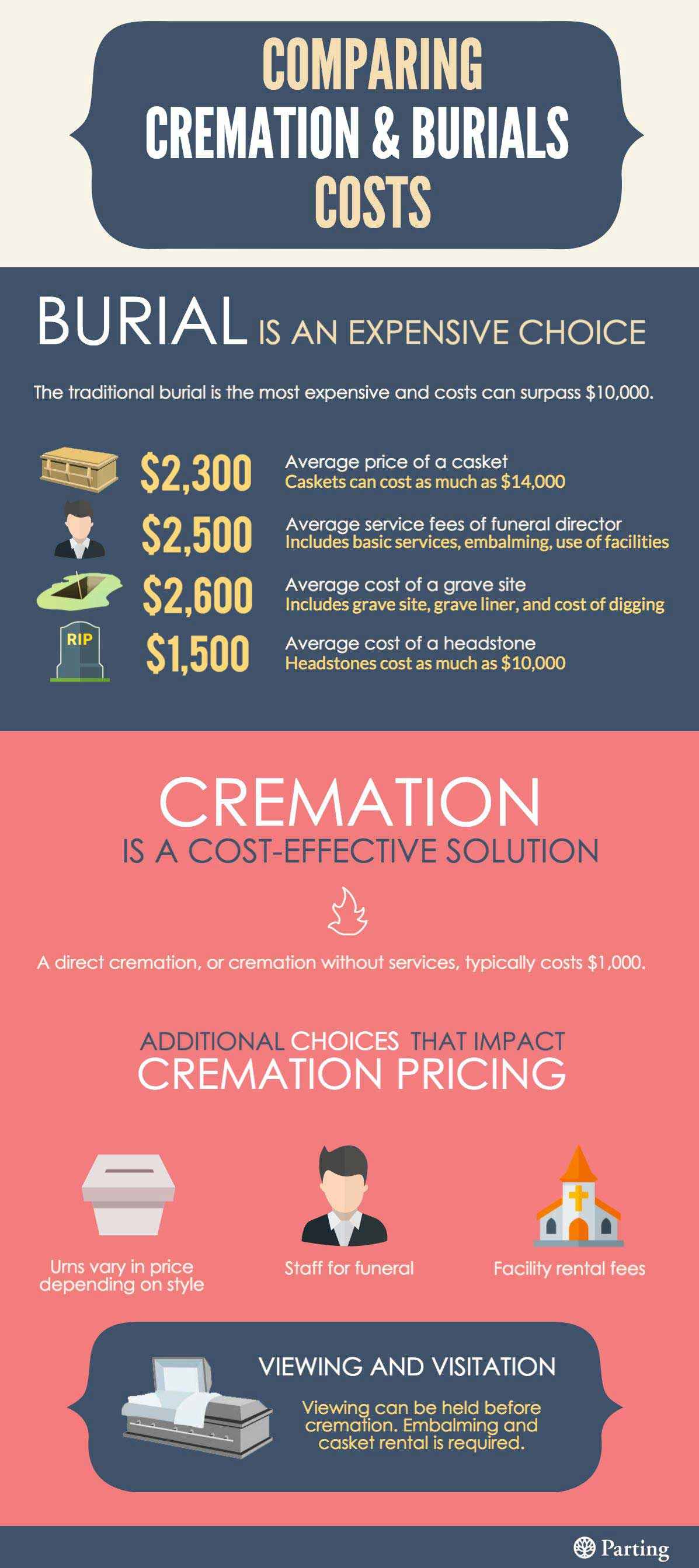 Burial vs Cremation Costs Infographic